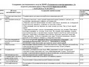 """Содержание дистанционного модуля ДООП """"Техническое конструирование"""""""