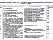 """Содержание дистанционного модуля ДООП """"Робототехника"""""""