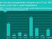 """Анализ анкетирования обучающихся """"Я и мой ДЮЦ"""""""